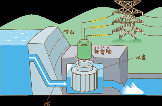 ダム ってなんのためにあるの 教えて かんでん 関西電力