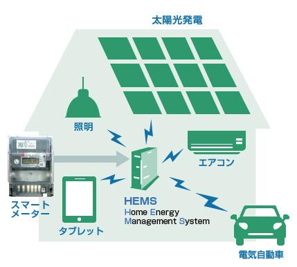 HEMSを中心とした宅内通信のイメージ