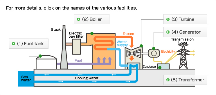 thermal power plant overview diagram outline of thermal power generation  kepco   outline of thermal power generation  kepco