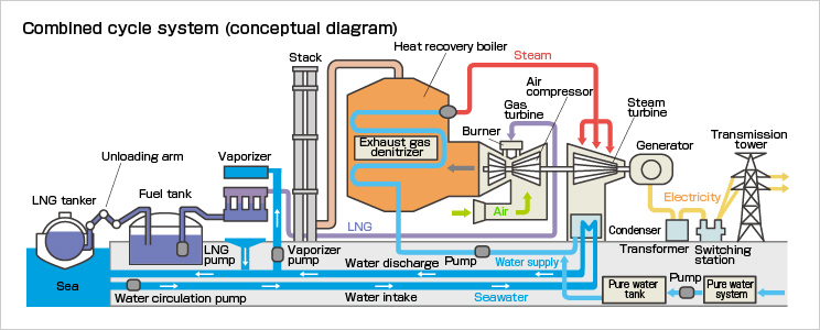 combined cycle power generation  combined cycle system (conceptual diagram)