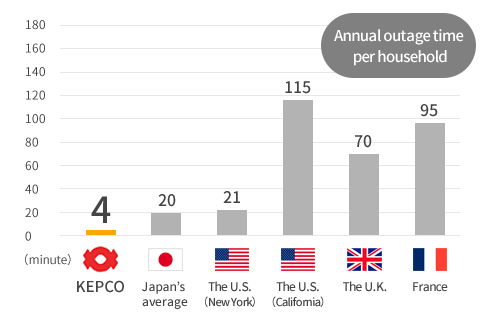Annual outage time per household