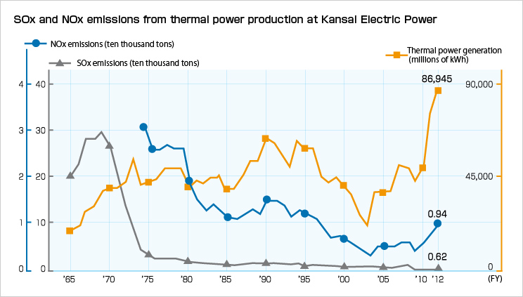 SOx and NOx emissions from thermal power production at Kansai Electric Power