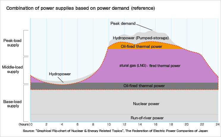 Combination of power supplies based on power demand (reference)