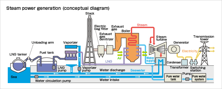Oil power plant diagram data wiring diagrams outline of thermal power generation kepco rh kepco co jp solar energy diagram coal diagram ccuart