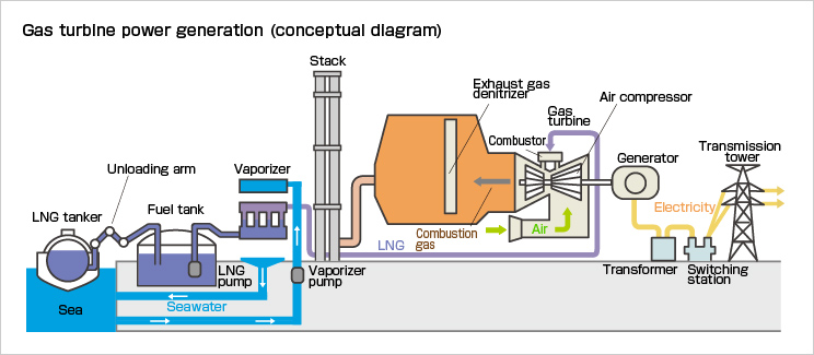 outline of thermal power generation [kepco]gas turbine power generation