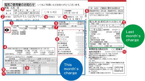 Understanding the meter reading note [KEPCO]